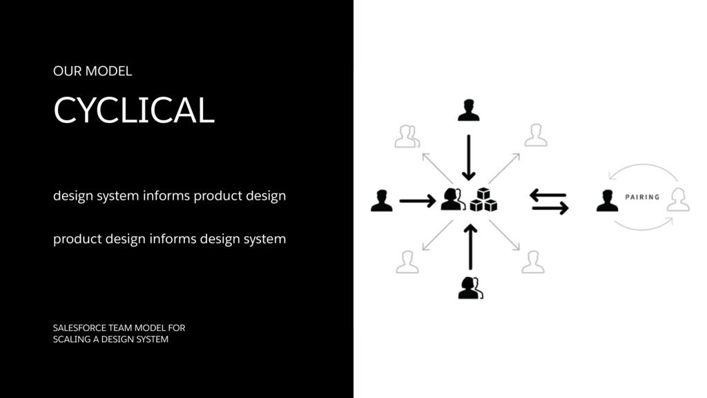 design system informs product design product de...