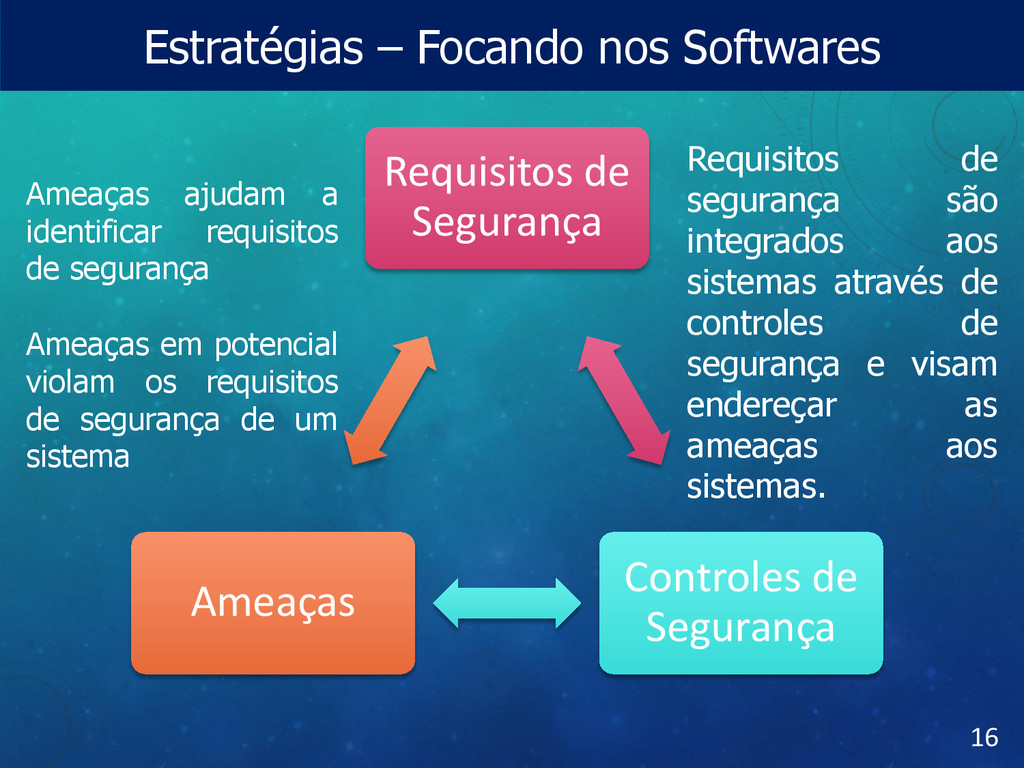 Estratégias – Focando nos Softwares 16 Requisit...