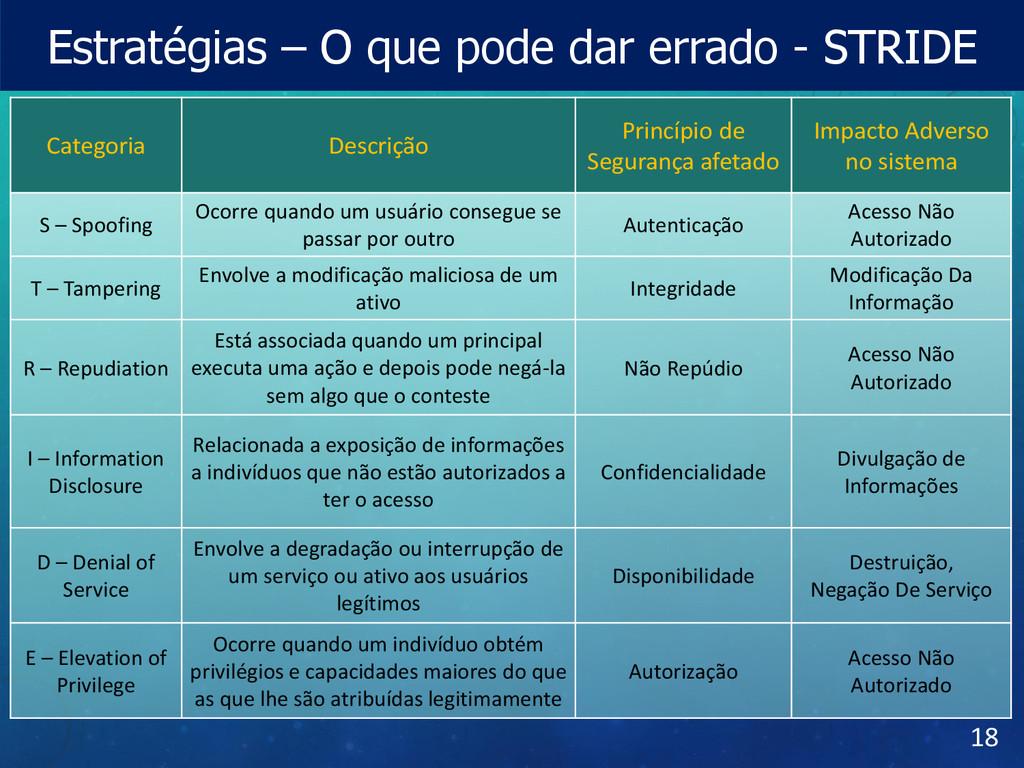 Estratégias – O que pode dar errado - STRIDE 18...