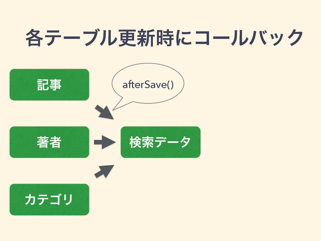 ֤ςʔϒϧߋ৽ʹίʔϧόοΫ ه ஶऀ ΧςΰϦ ݕࡧσʔλ afterSave()