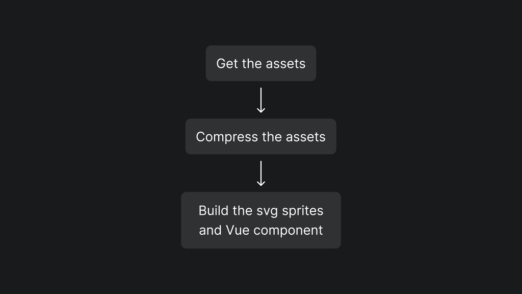 Get the assets Compress the assets Build the sv...