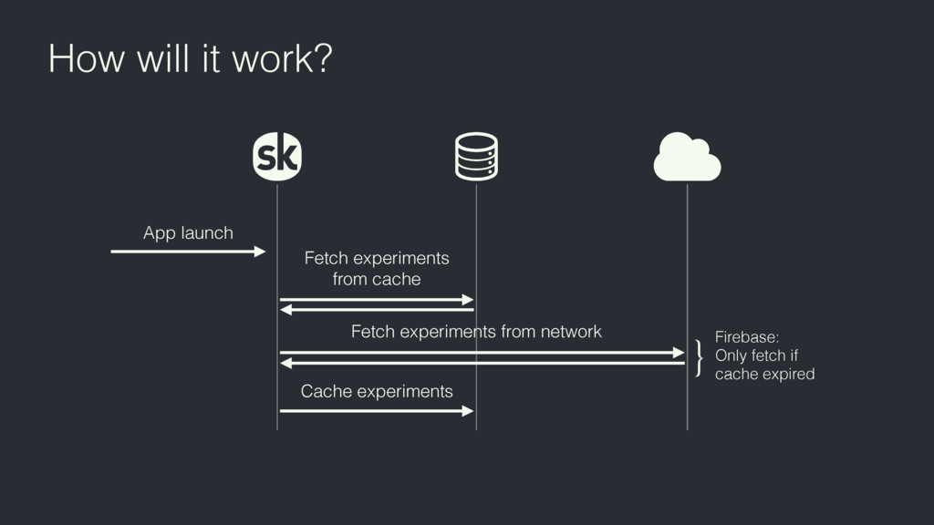 How will it work? App launch Fetch experiments...
