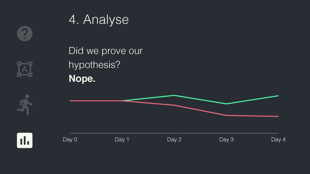 4. Analyse Did we prove our hypothesis? Nope. D...