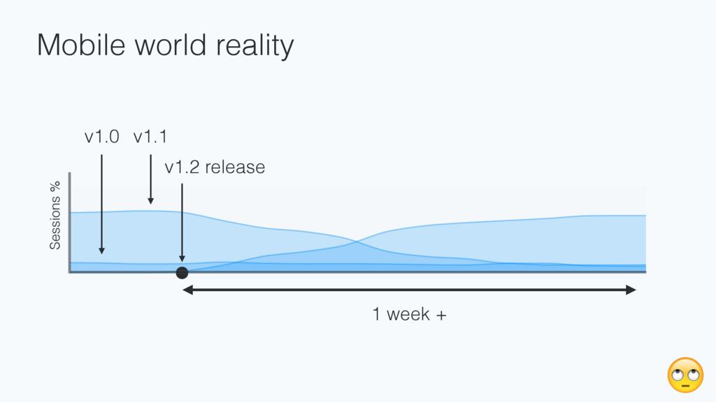 Mobile world reality v1.0 v1.1 v1.2 release 1 w...
