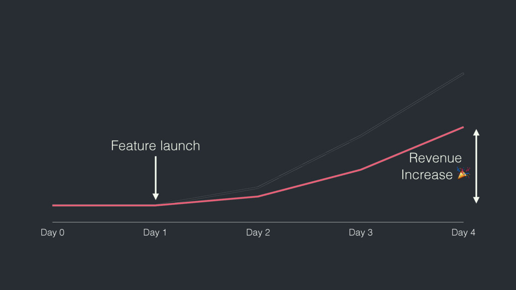 Day 0 Day 1 Day 2 Day 3 Day 4 Feature launch Re...
