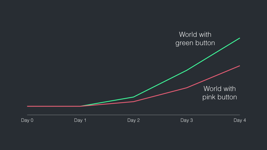 Day 0 Day 1 Day 2 Day 3 Day 4 World with green ...