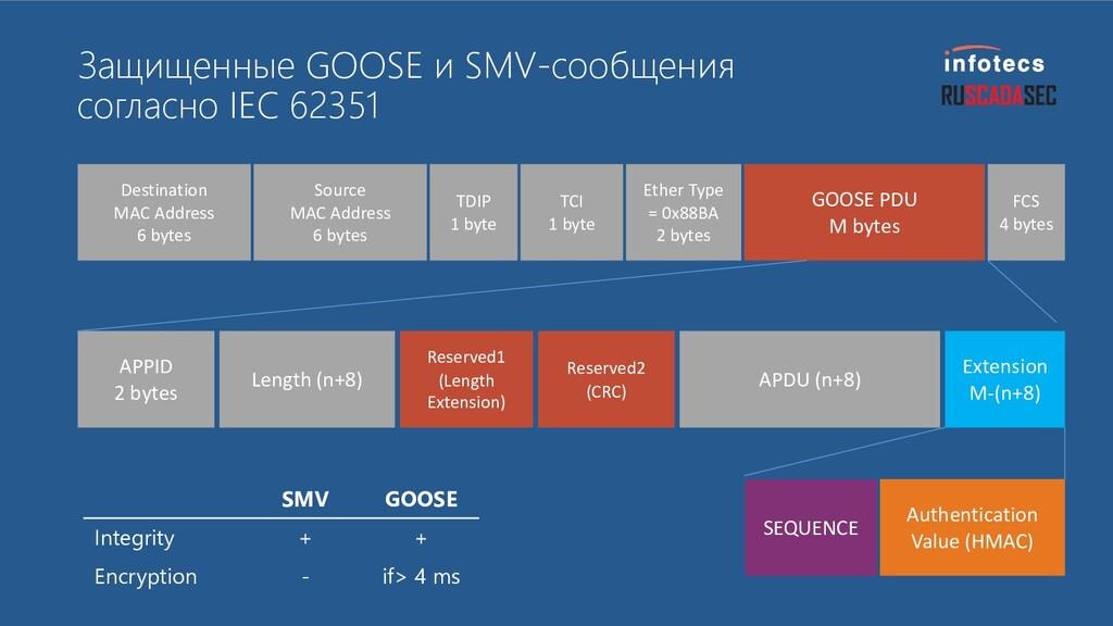 Пример использования CRISP в протоколе GOOSE De...