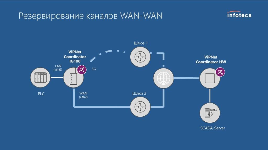 Резервирование каналов WAN-WAN ViPNet Coordinat...