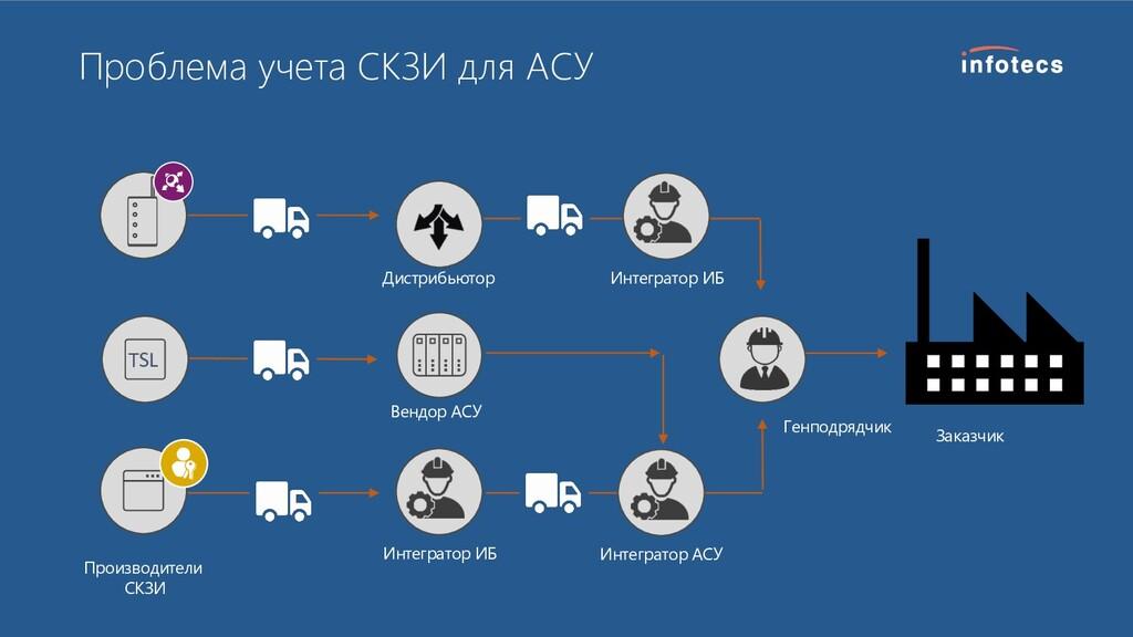 Проблема учета СКЗИ для АСУ TSL Производители С...