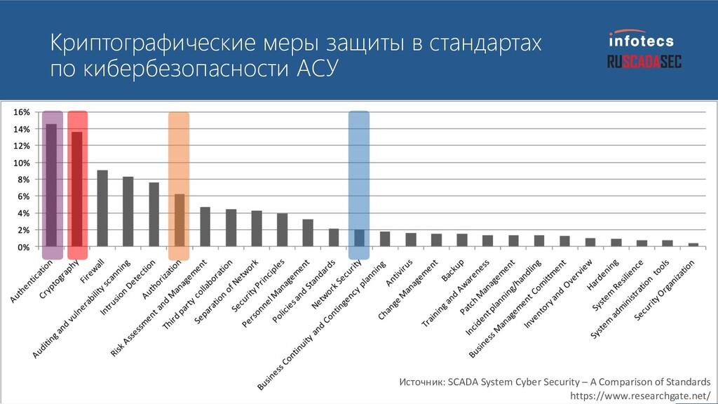 Криптографические меры защиты в стандартах по к...