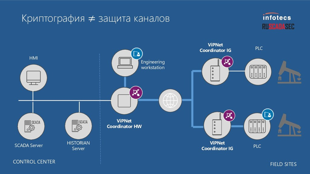 Криптография ≠ защита каналов ViPNet Coordinato...