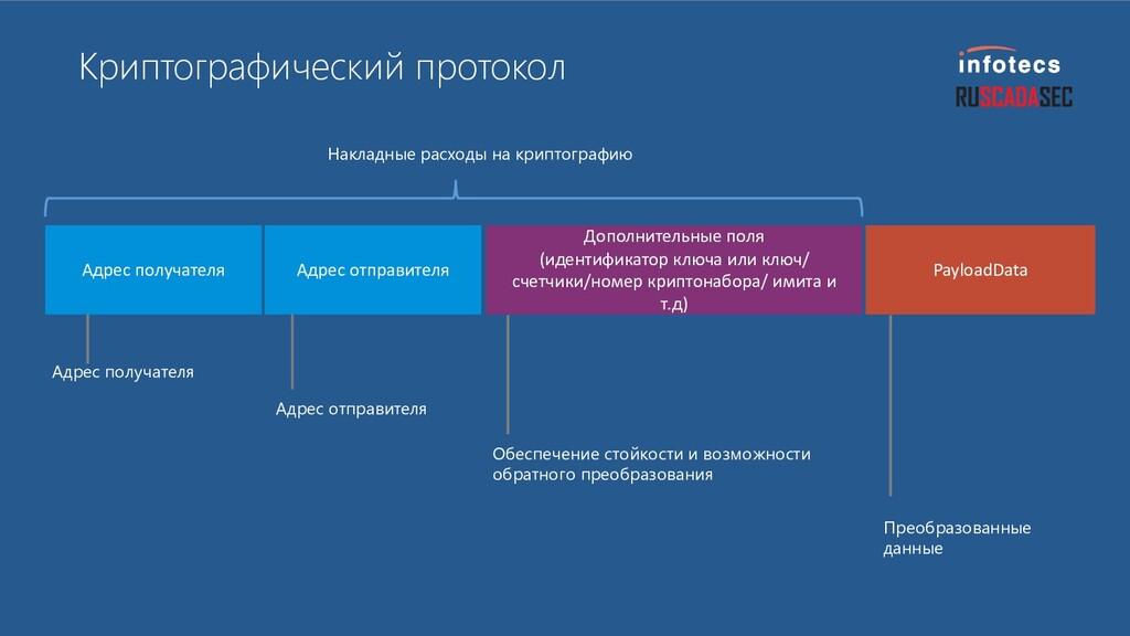Криптографический протокол Адрес получателя Адр...