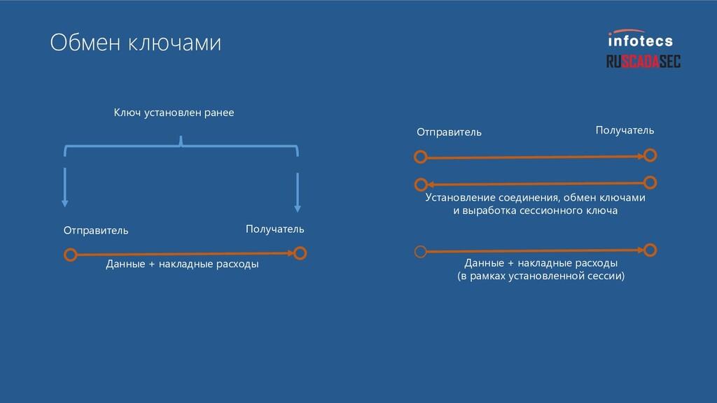 Обмен ключами Получатель Отправитель Данные + н...