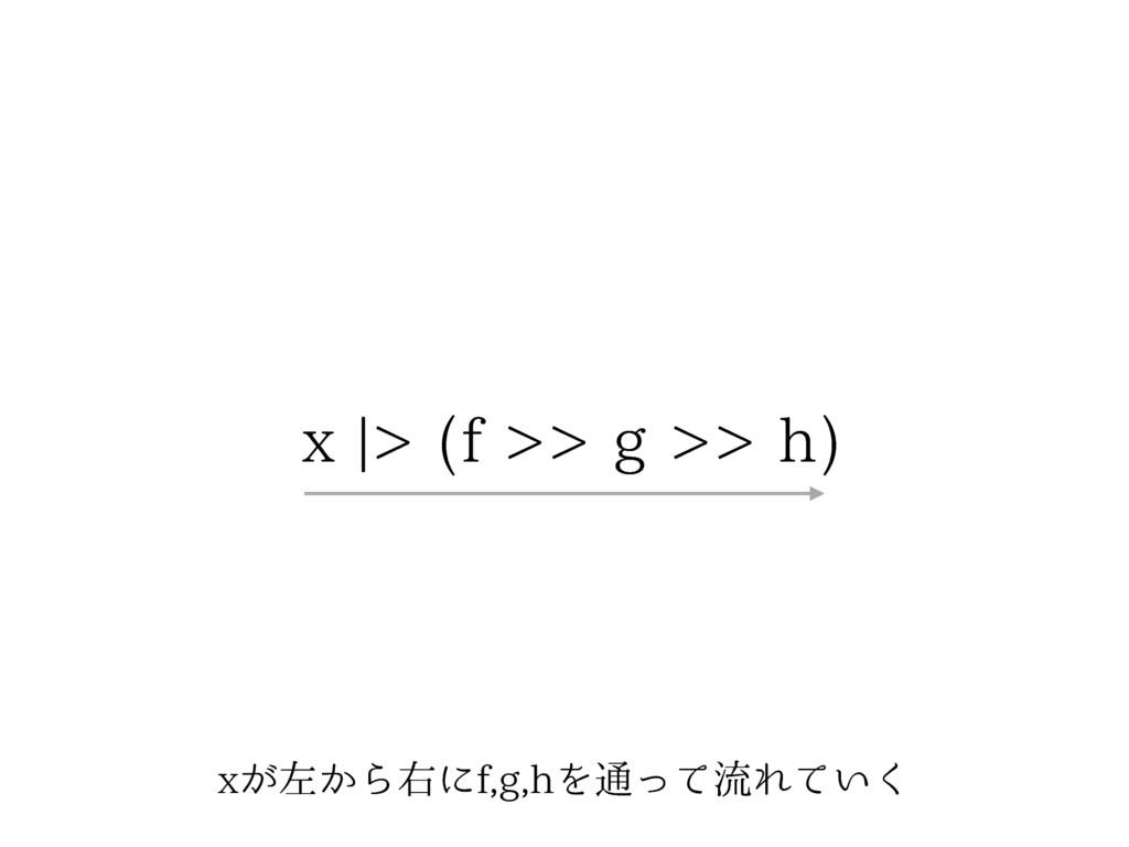 Y͕ࠨ͔ΒӈʹGHIΛ௨ͬͯྲྀΕ͍ͯ͘ Y] GHI
