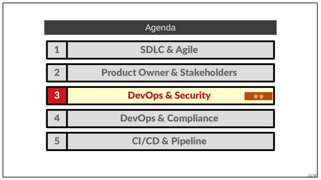 34/90 DevOps & Compliance 4 Agenda SDLC & Agile...