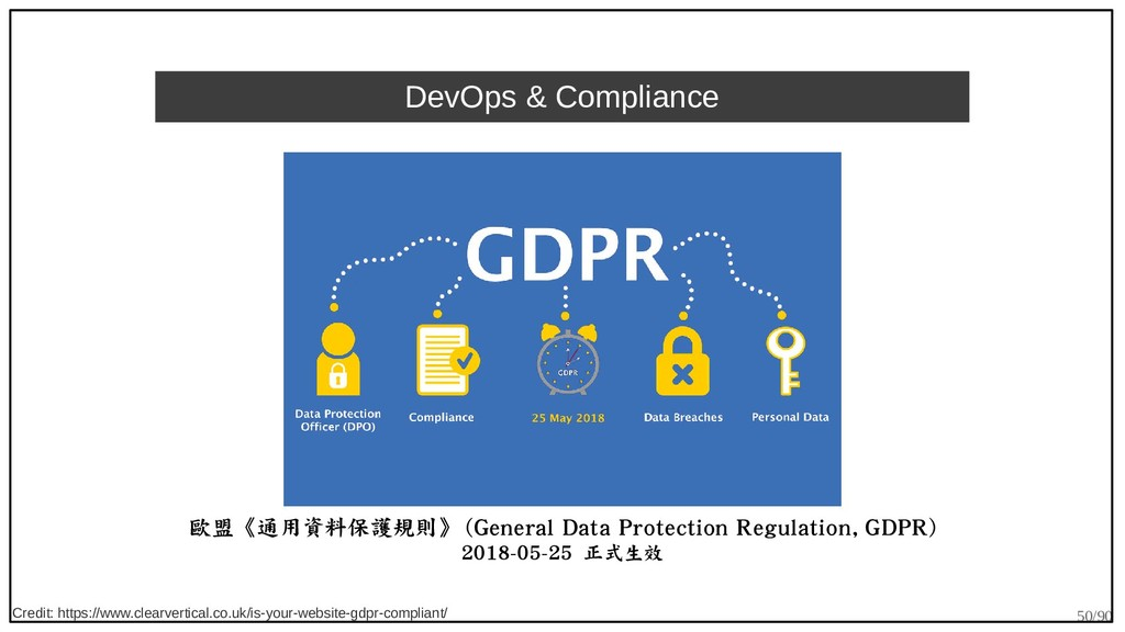 50/90 DevOps & Compliance 歐盟《通用資料保護規則》 (General...