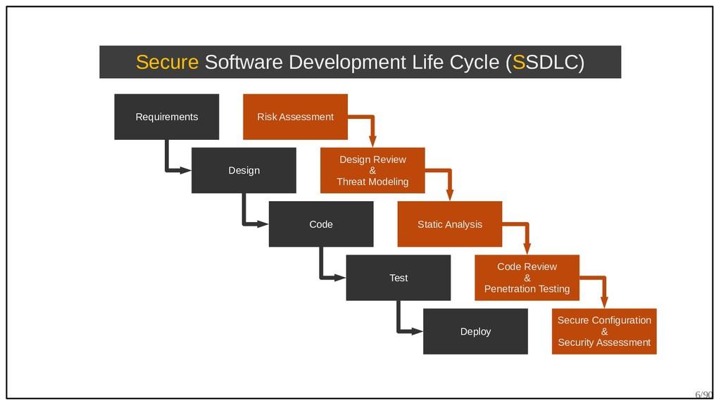 6/90 Requirements Design Code Test Deploy Secur...