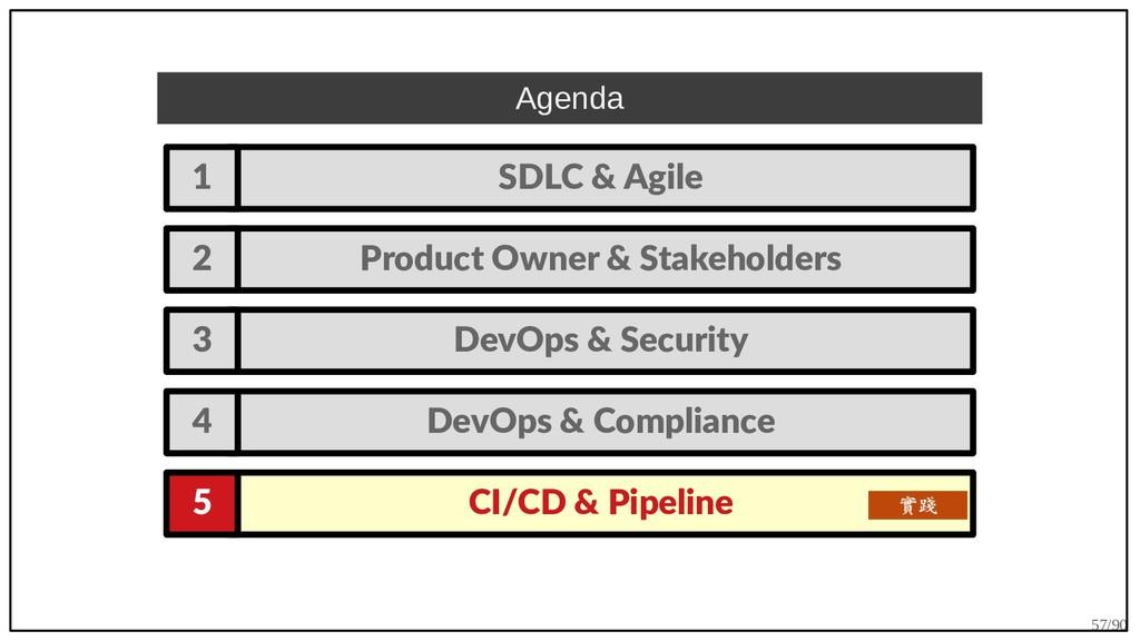 57/90 Agenda SDLC & Agile 1 Product Owner & Sta...