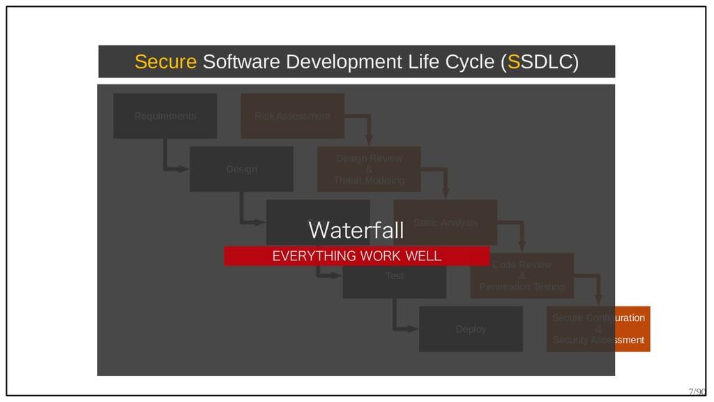 7/90 Requirements Design Code Test Deploy Secur...