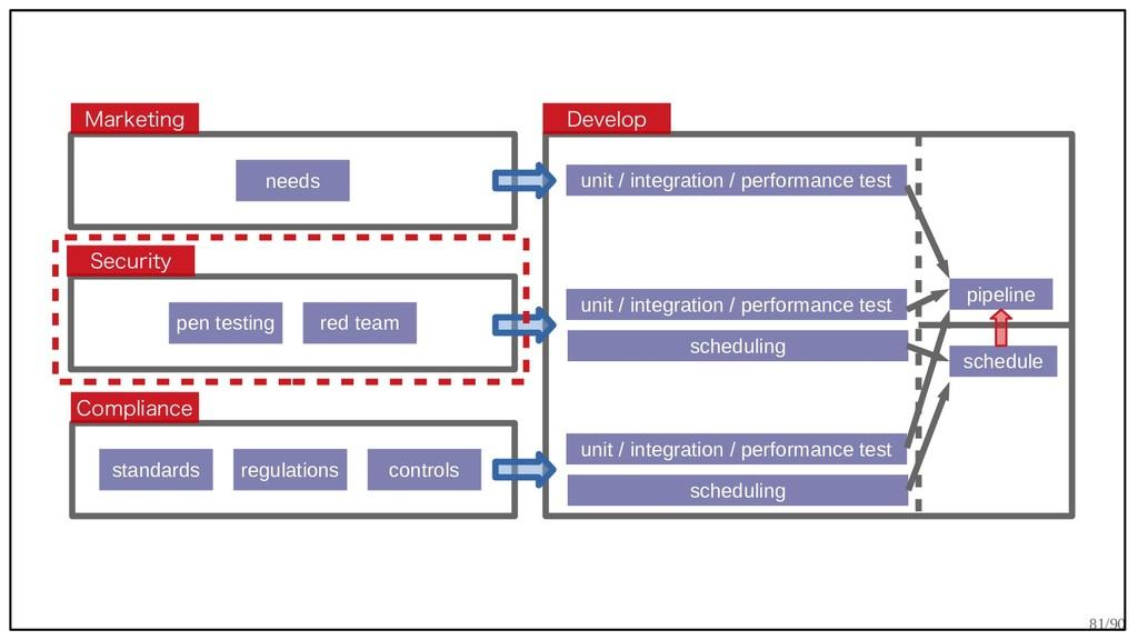 81/90 Security Marketing Compliance Develop nee...
