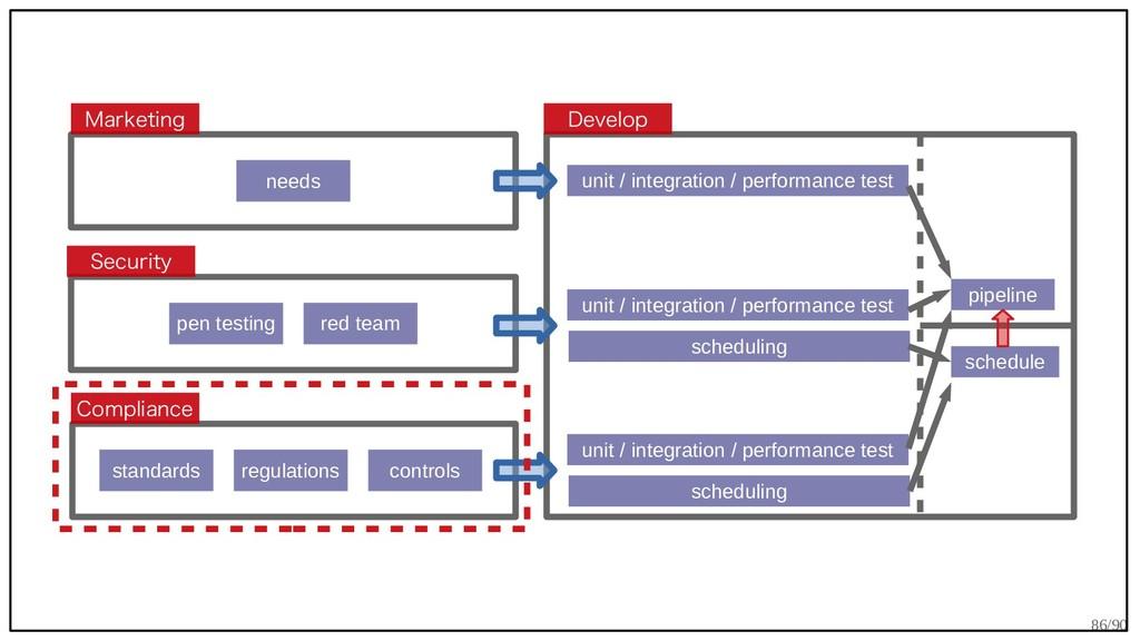 86/90 Security Marketing Compliance Develop nee...