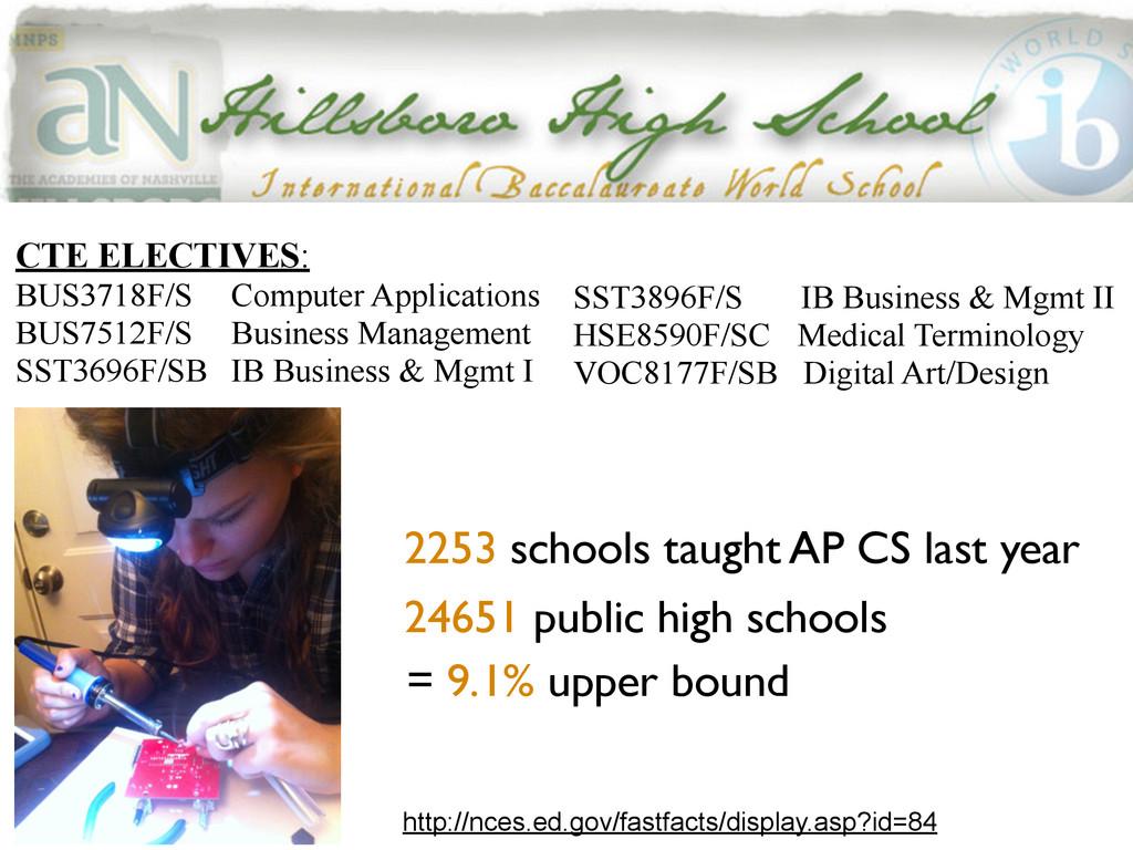 2253 schools taught AP CS last year 24651 publi...
