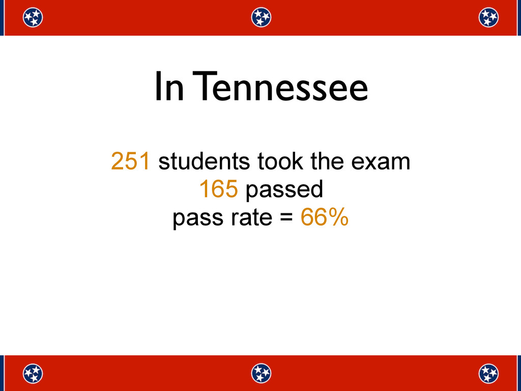 251 students took the exam 165 passed pass rate...