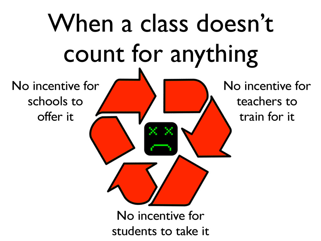 No incentive for students to take it No incenti...