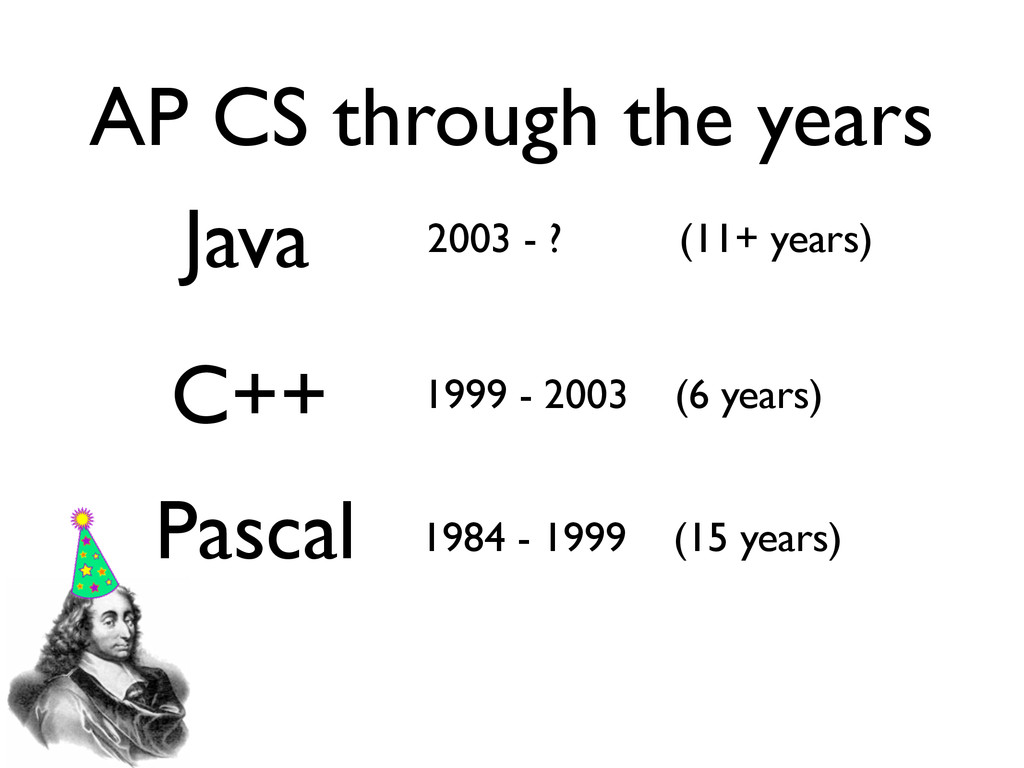 Pascal 1984 - 1999 (15 years) C++ 1999 - 2003 (...