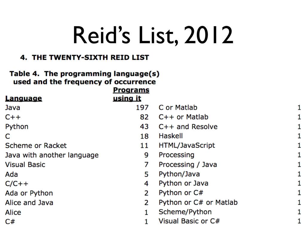 Reid's List, 2012