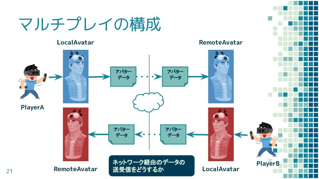 マルチプレイの構成 21 アバター データ アバター データ アバター データ アバター デー...
