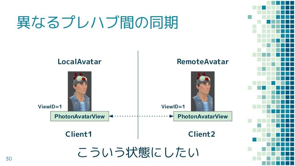 異なるプレハブ間の同期 30 ViewID=1 ViewID=1 LocalAvatar Re...