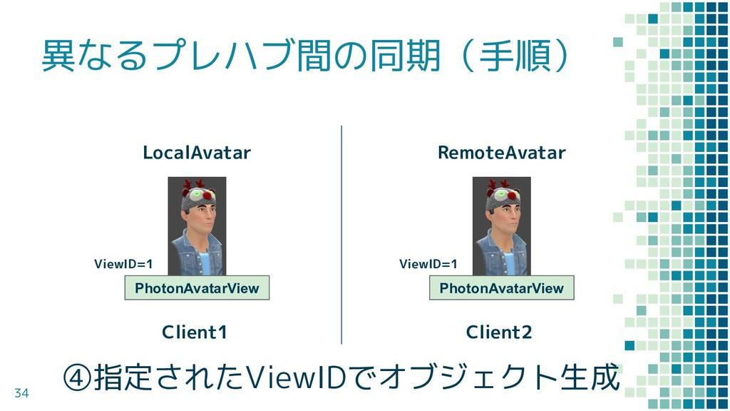 異なるプレハブ間の同期(手順) 34 ViewID=1 LocalAvatar RemoteA...