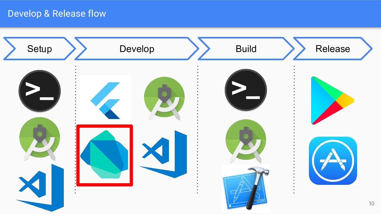 Develop & Release flow 10 Develop Build Release...