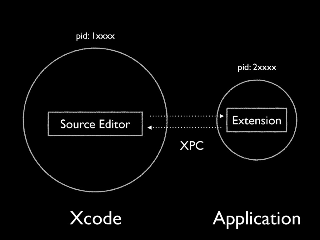 Xcode XPC Source Editor Extension Application p...