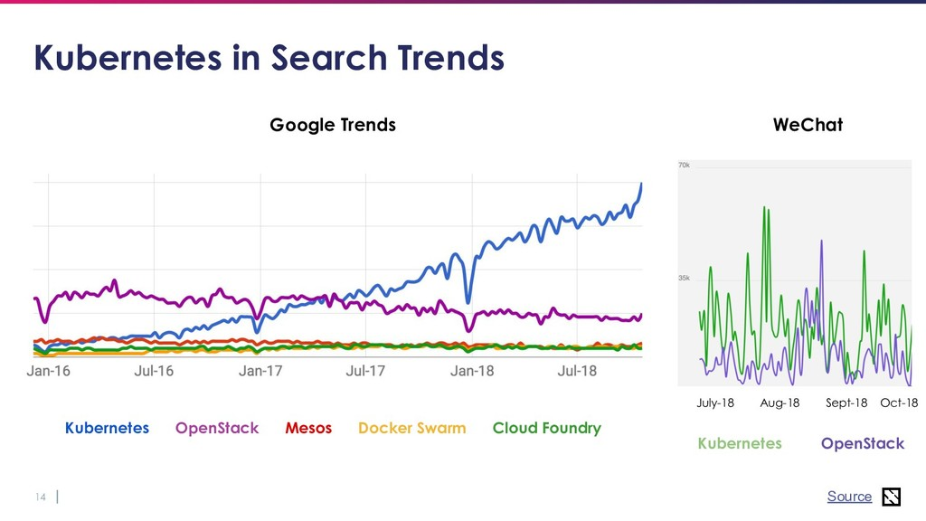 14 Kubernetes in Search Trends WeChat Kubernete...