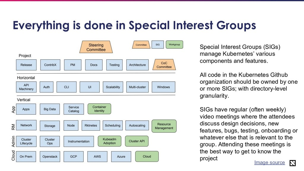 26 Everything is done in Special Interest Group...
