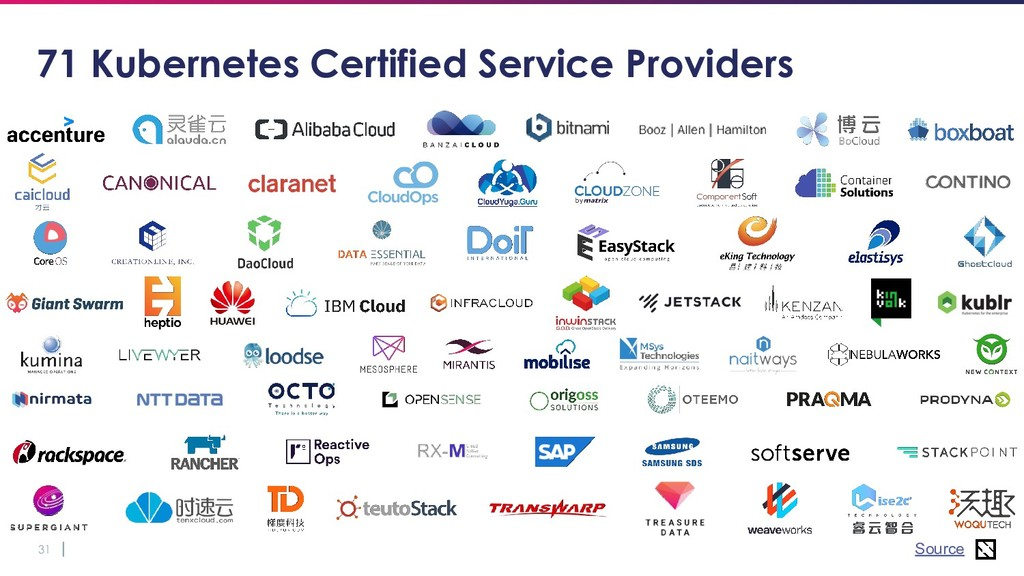 31 71 Kubernetes Certified Service Providers So...