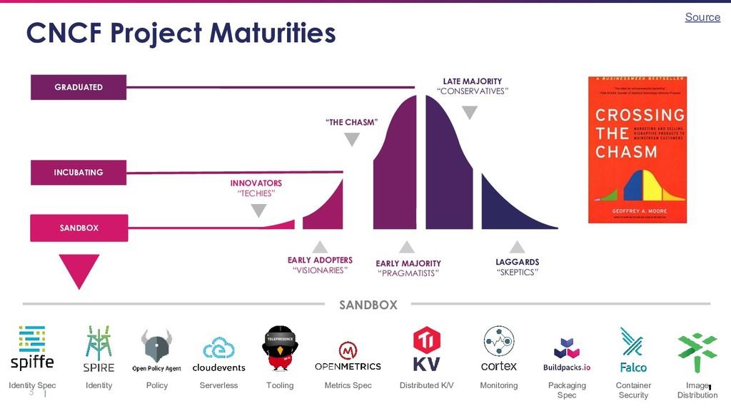 "5 CNCF Project Maturities INNOVATORS ""TECHIES"" ..."