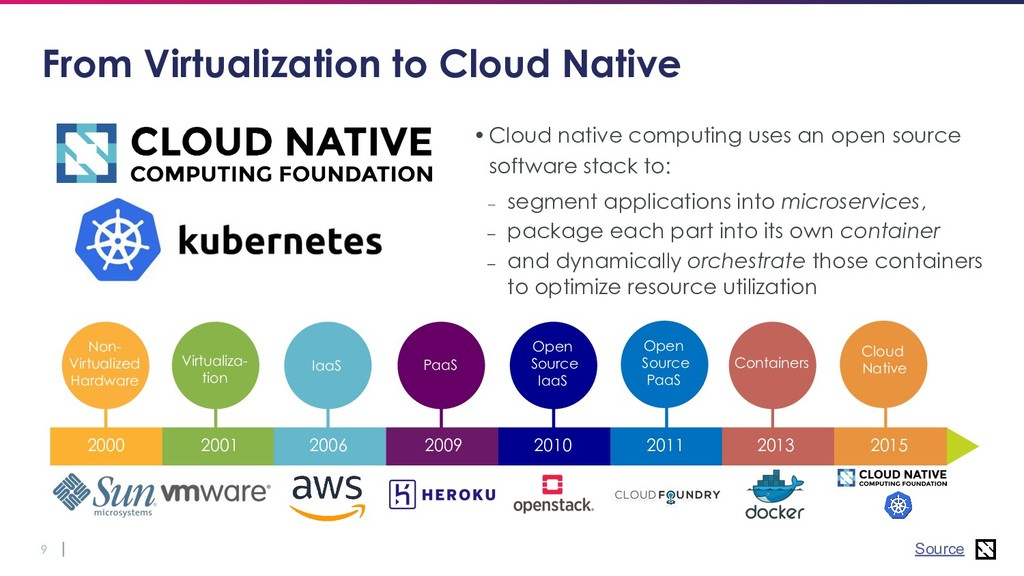 9 Containers Cloud Native From Virtualization t...