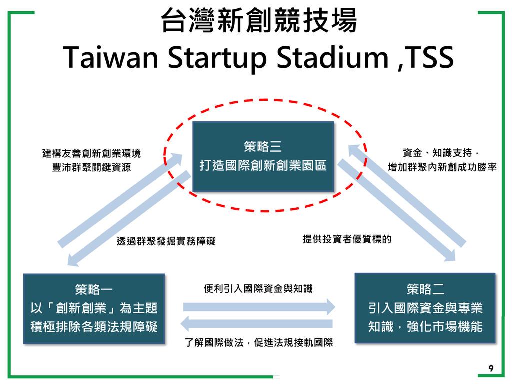 9 台灣新創競技場 Taiwan Startup Stadium ,TSS 策略一 以「創新創...