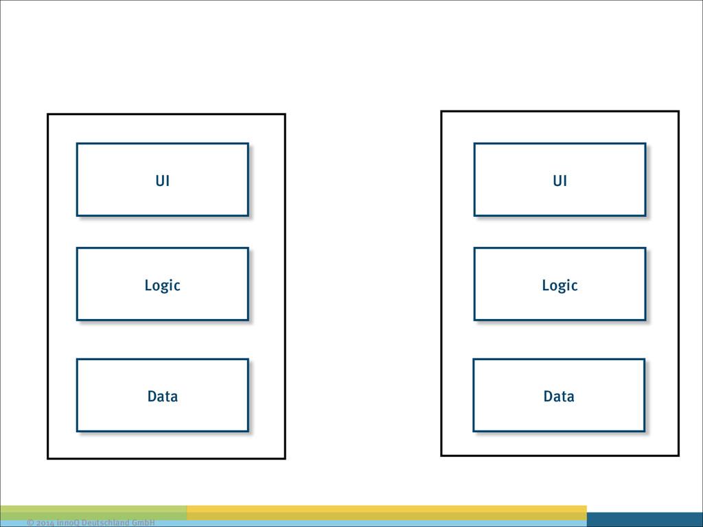 © 2014 innoQ Deutschland GmbH Data Logic UI Dat...