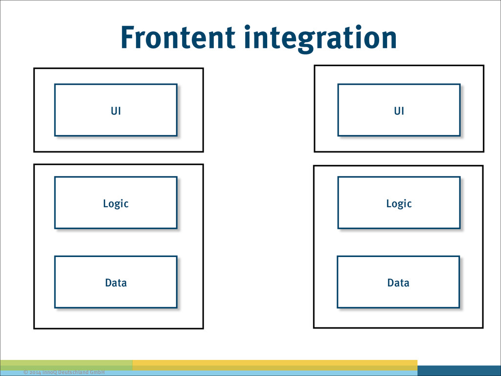 © 2014 innoQ Deutschland GmbH UI Data Logic Dat...