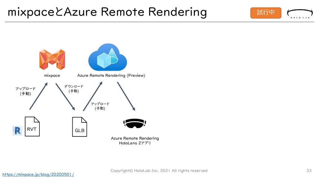 mixpaceとAzure Remote Rendering Copyright© HoloL...