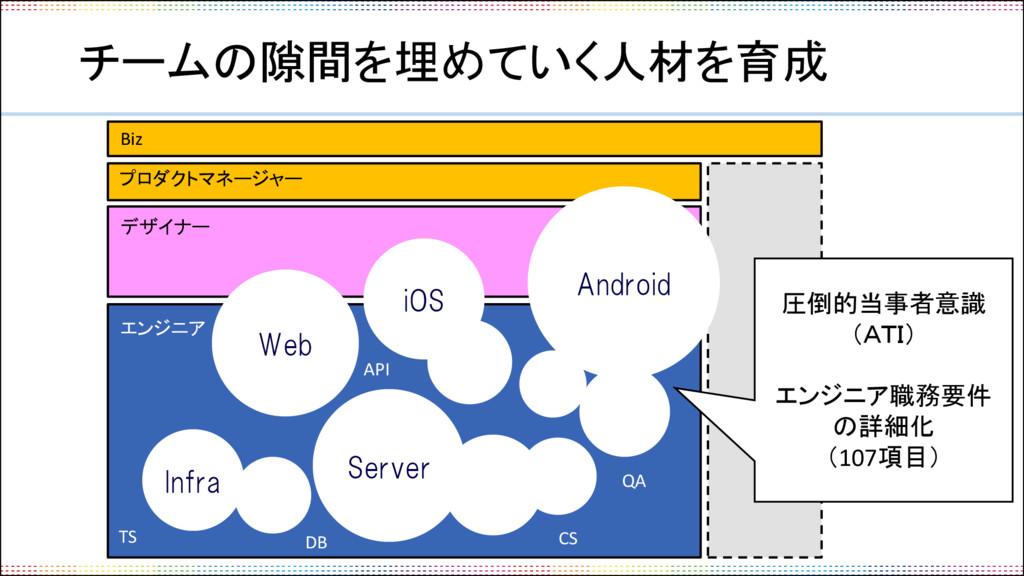 チームの隙間を埋めていく人材を育成 Web iOS Server Infra デザイナー プロ...
