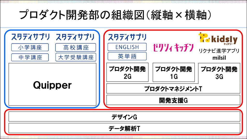 プロダクト開発部の組織図(縦軸×横軸) Quipper デザインG 開発支援G プロダクト開発...