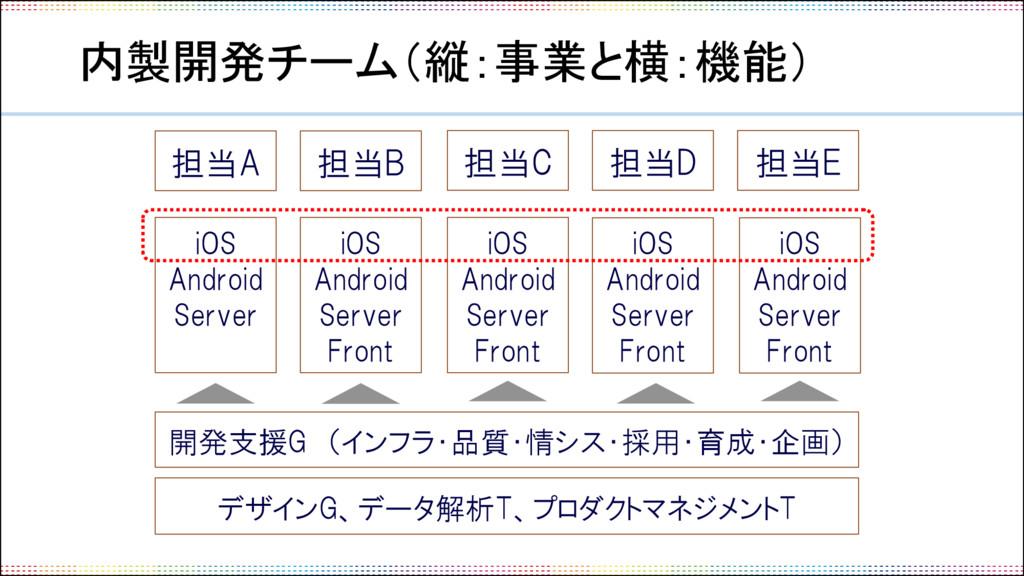 内製開発チーム(縦:事業と横:機能) iOS Android Server 担当A 担当B 担...