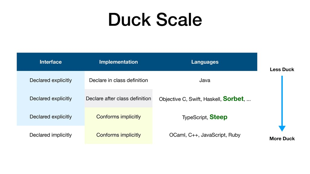 Duck Scale Interface Implementation Languages D...