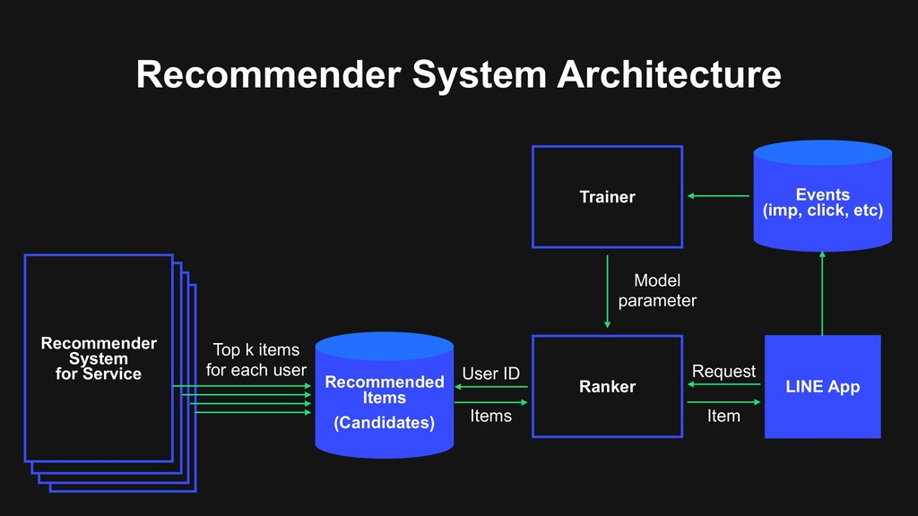 Recommender System Architecture Recommende r Sy...