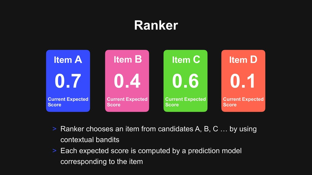 Ranker Item A 0.7 Current Expected  Score 0.4 ...